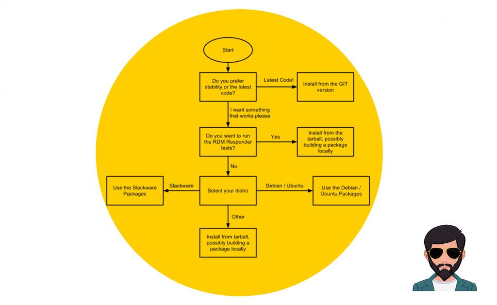 "Data Flow Diagram Flow Chart Difference In Hindi À¤¡ À¤Ÿ À¤« À¤² À¤¡ À¤¯à¤— À¤° À¤® À¤""र À¤« À¤² À¤š À¤° À¤Ÿ À¤® À¤… À¤¤à¤°"